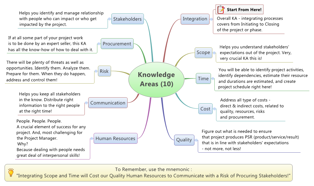 10 Project Knowledge Areas