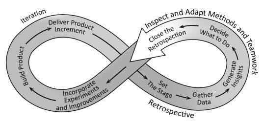 scrum methodology mnemonics