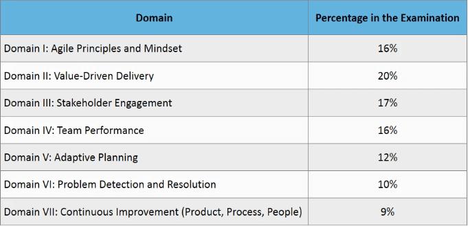 simplilearnpmi acp domain percentage