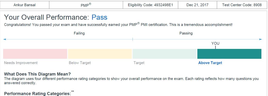 ankur bansal pmp certificate
