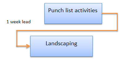 Apply Lead to activity
