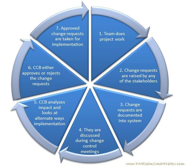 Change Request Cycle