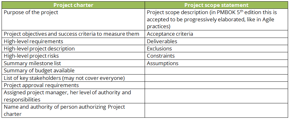 sample scope document template - how to define scope for your project
