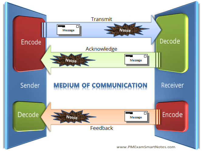 basic communication model