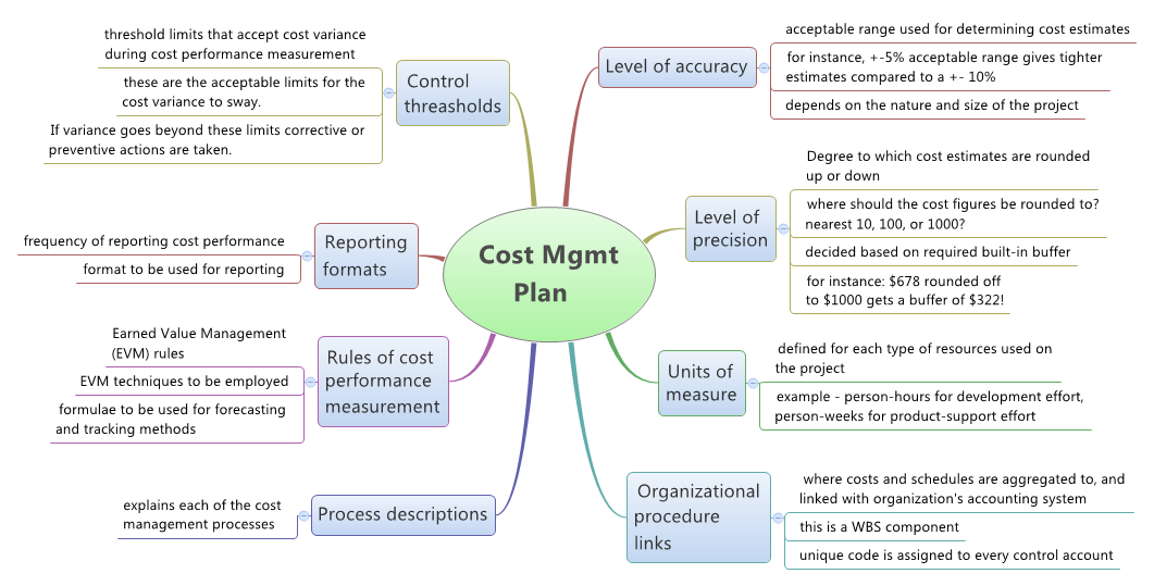 Planning Cost Management Of Your Project – Project Management Plan