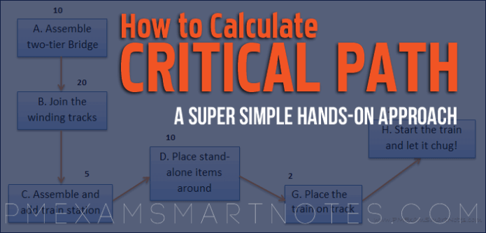 How to Calculate Critical Path, Float, Early Start & Late Start, and