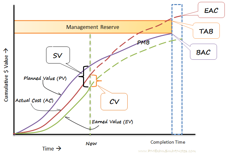 All About Earned Value Management (EVM) -