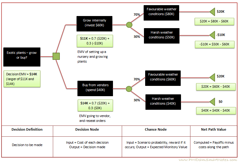 Expected monitory value using decision tree