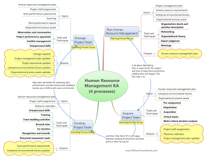 human resources management knowledge area