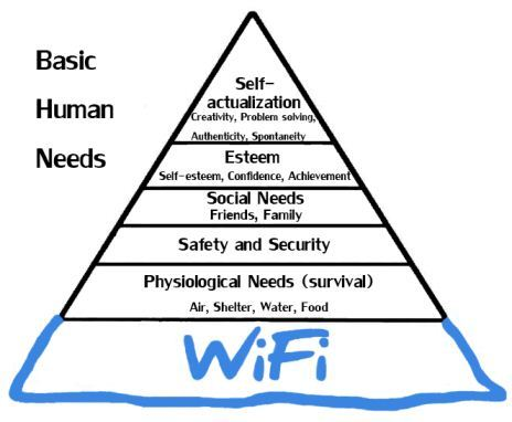 modern maslow's hierarchy of needs