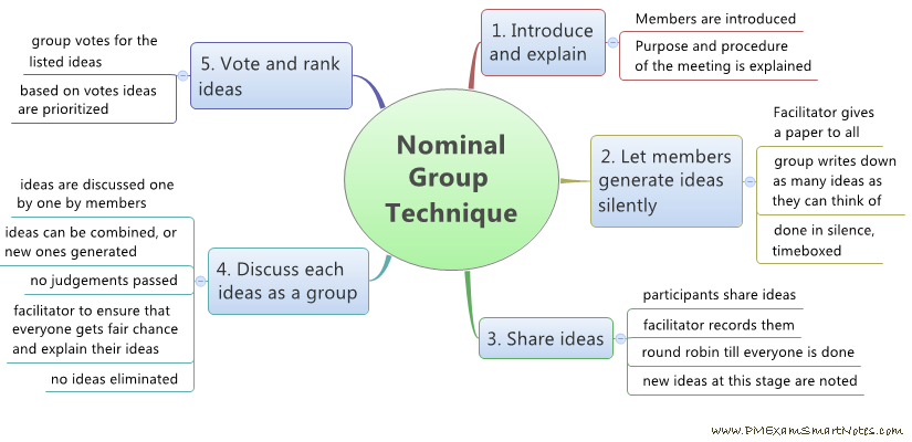 nominal group technique Clickers: the use of technology in nominal group technique   studies on the  benefits of using the nominal group technique also cite advantages for the.