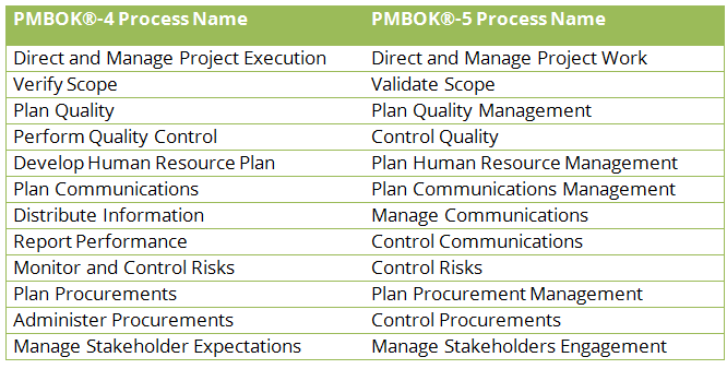 pmbok5 changed process names