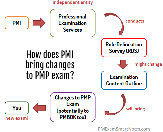 How does PMI make changes to PMP exam 2015