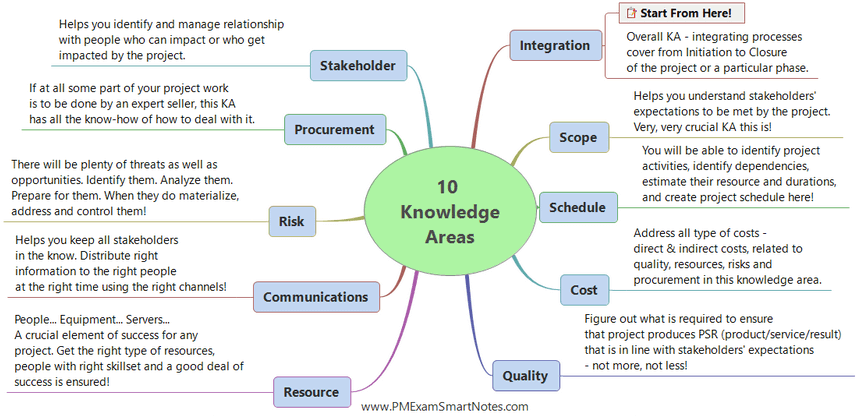 Introduction To Project Management Body of Knowledge (PMBOK-6) -