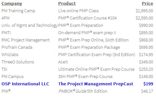 Pm prepcast pmbok 6 based review discount coupon free bonuses pmprepcast price comparison fandeluxe Gallery