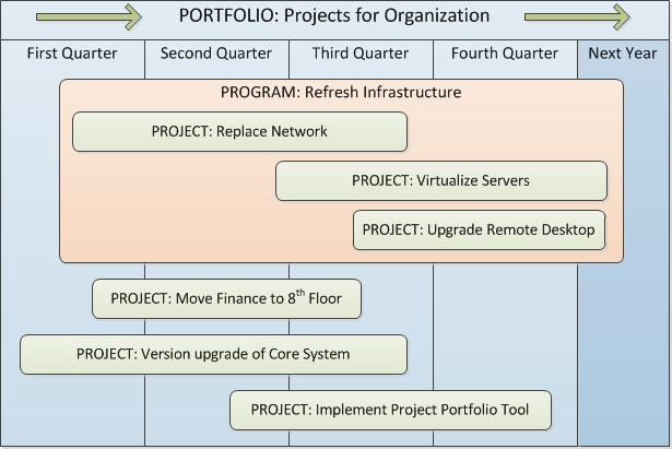 How are Project, Program and Portfolio (3Ps) related? -