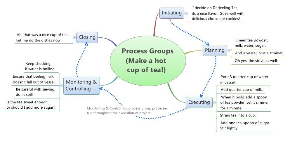 Project process groups explained