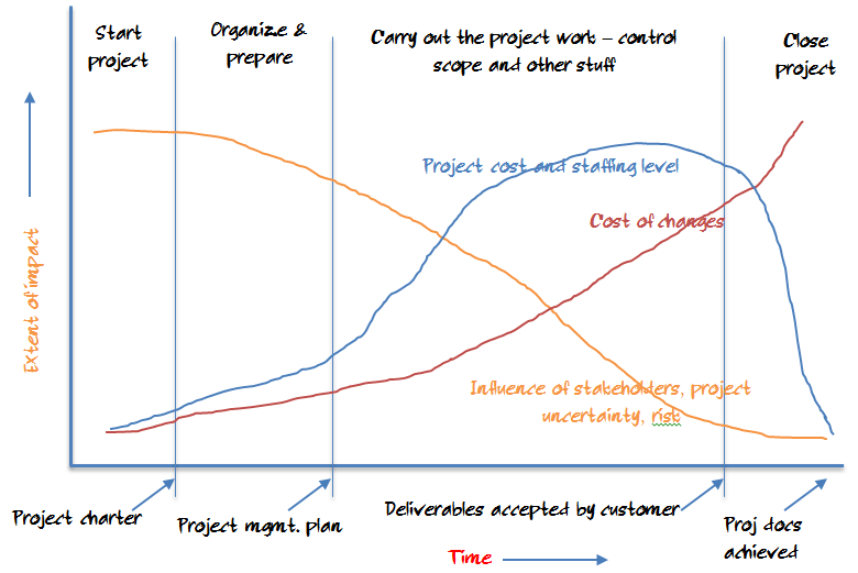 project-lifecycle-outputs