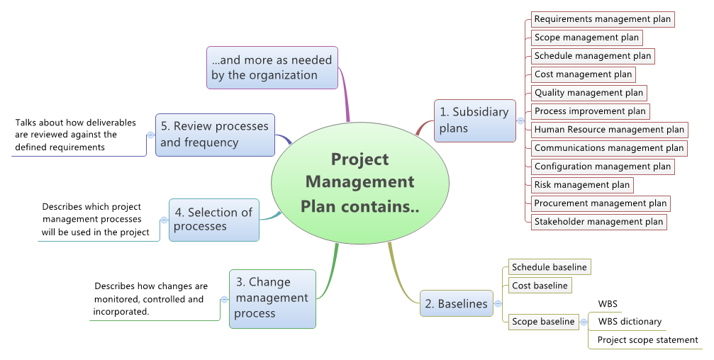 Project management plan contents