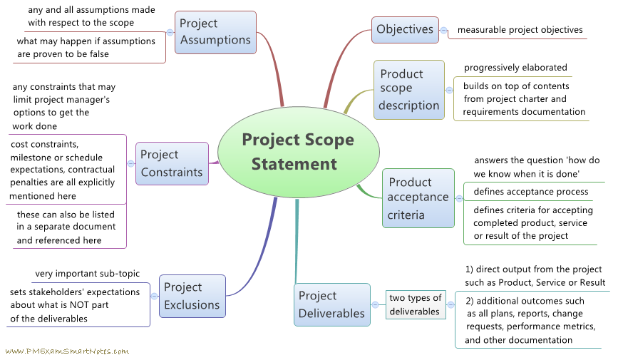 How to define scope for a project project scope statement malvernweather