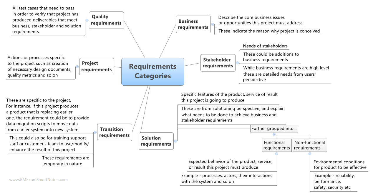 requirements-categories