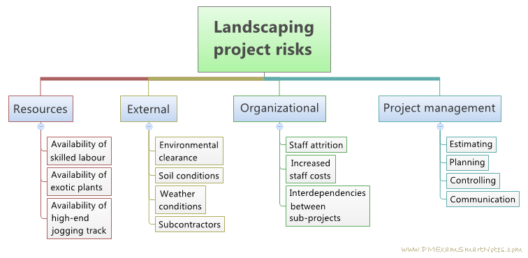 risk management and work breakdown structure Development of the performance management process based on risk breakdown structure at business processes in the central city mixed-used regeneration.