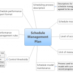 How to Plan Management of Project Schedule