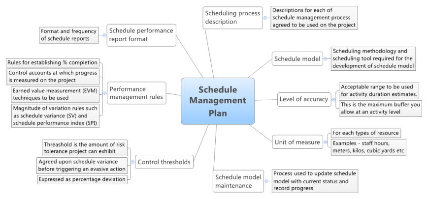 How to Plan Management of Project Schedule -