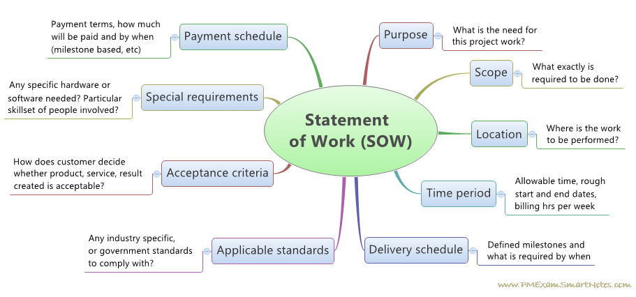 Developing a project charter one of the critical documents of project statement of work sow accmission Image collections