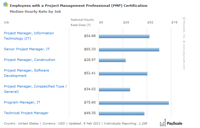 Hourly rates for Project Managers with PMP