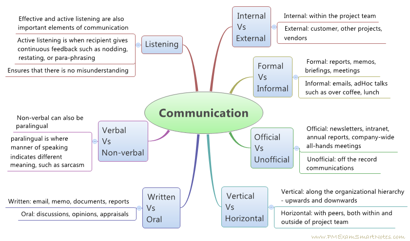 Basic communication model types of communication ccuart Images
