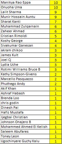winners-apr14-names