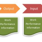 How Are Work Performance Information, Data and Reports Related?