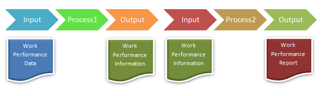 work performance information, work performance data, work performance reports
